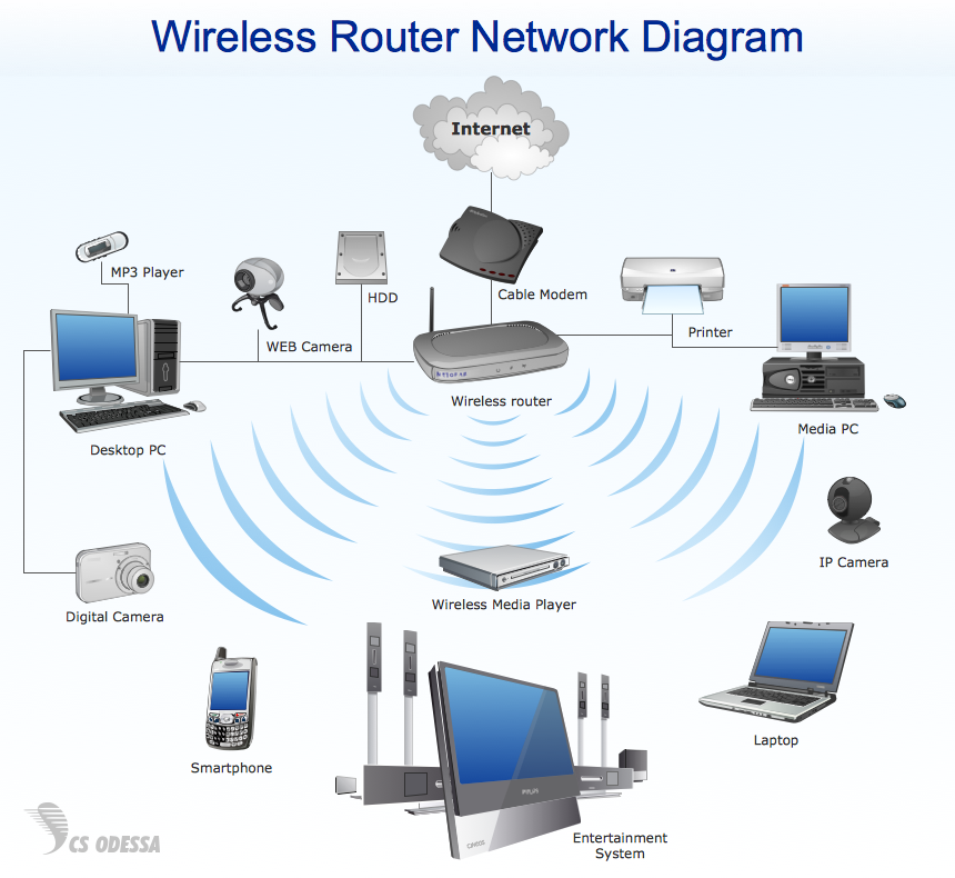 wireless technology mbps cabling corporation Home Network Wiring Diagram at Corporate Network Diagram Of Wired Network